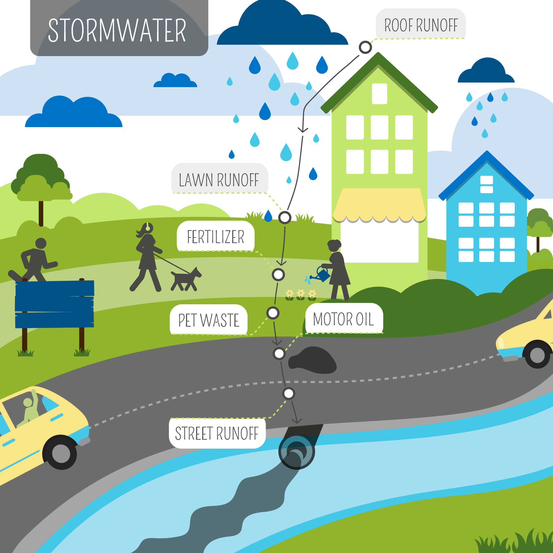 stormwater plan review guides private development in philadelphia. Stormwater Management What Is Stormwater Runoff Stormwater Runoff Is Rainfall That Flows Over The Ground Surface