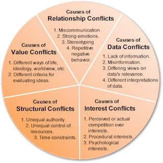 Understanding Sources of Conflict: Circle of Conflict