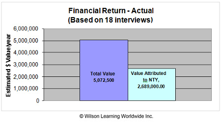 Financial Return - Actual (Based on 18 interviews)