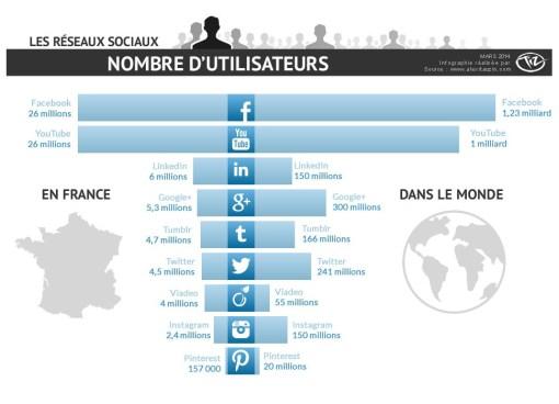 Infographie - Nombre d'utilisateurs sur les réseaux sociaux