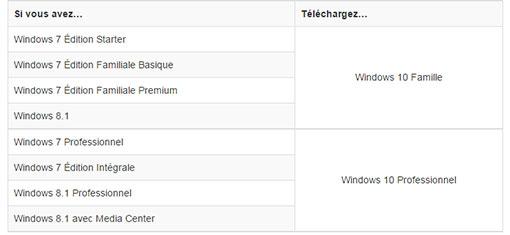 Télécharger Windows 10 RTM