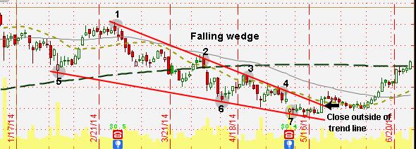 Bullish reversal chart pattern
