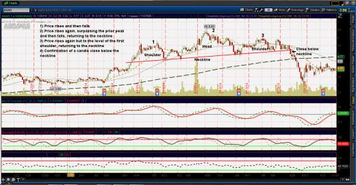 H/S pattern AXAS bearish reversal