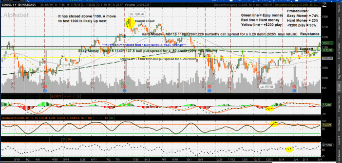WinCrease +7 Day Weekly Option Play