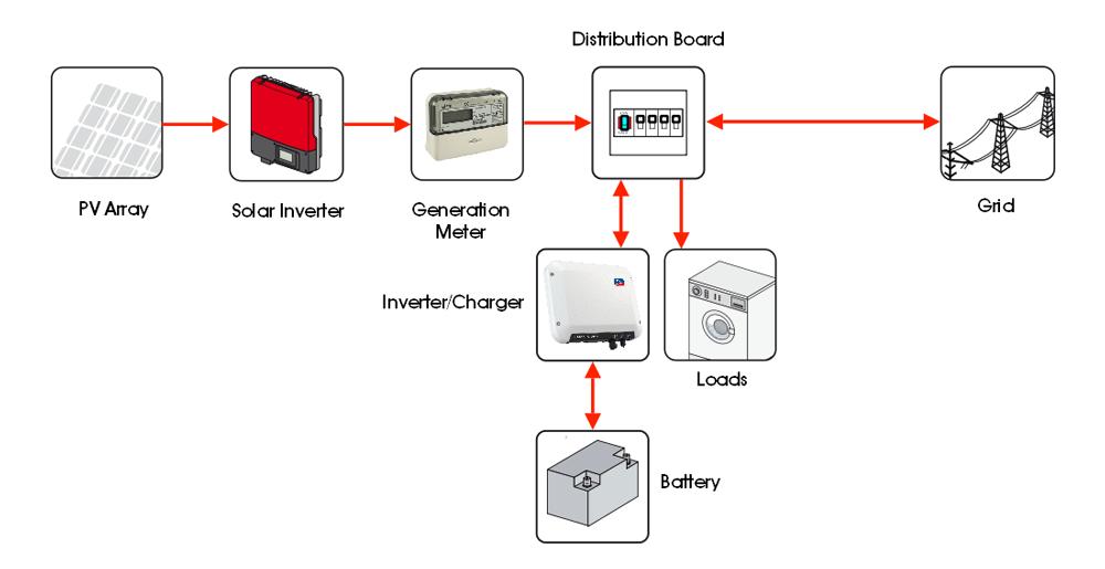 AC Coupled Solar PV Battery Storage System Schematic 02?resize=665%2C342 solar pv wiring diagram uk the best wiring diagram 2017 henley block wiring diagram at webbmarketing.co