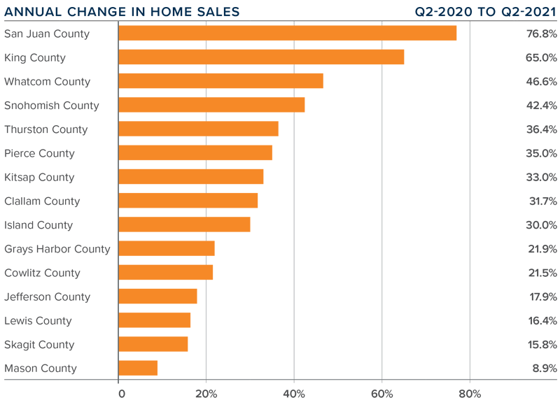 A bar graph showing the annual change in home sales for various counties in Western Washington.