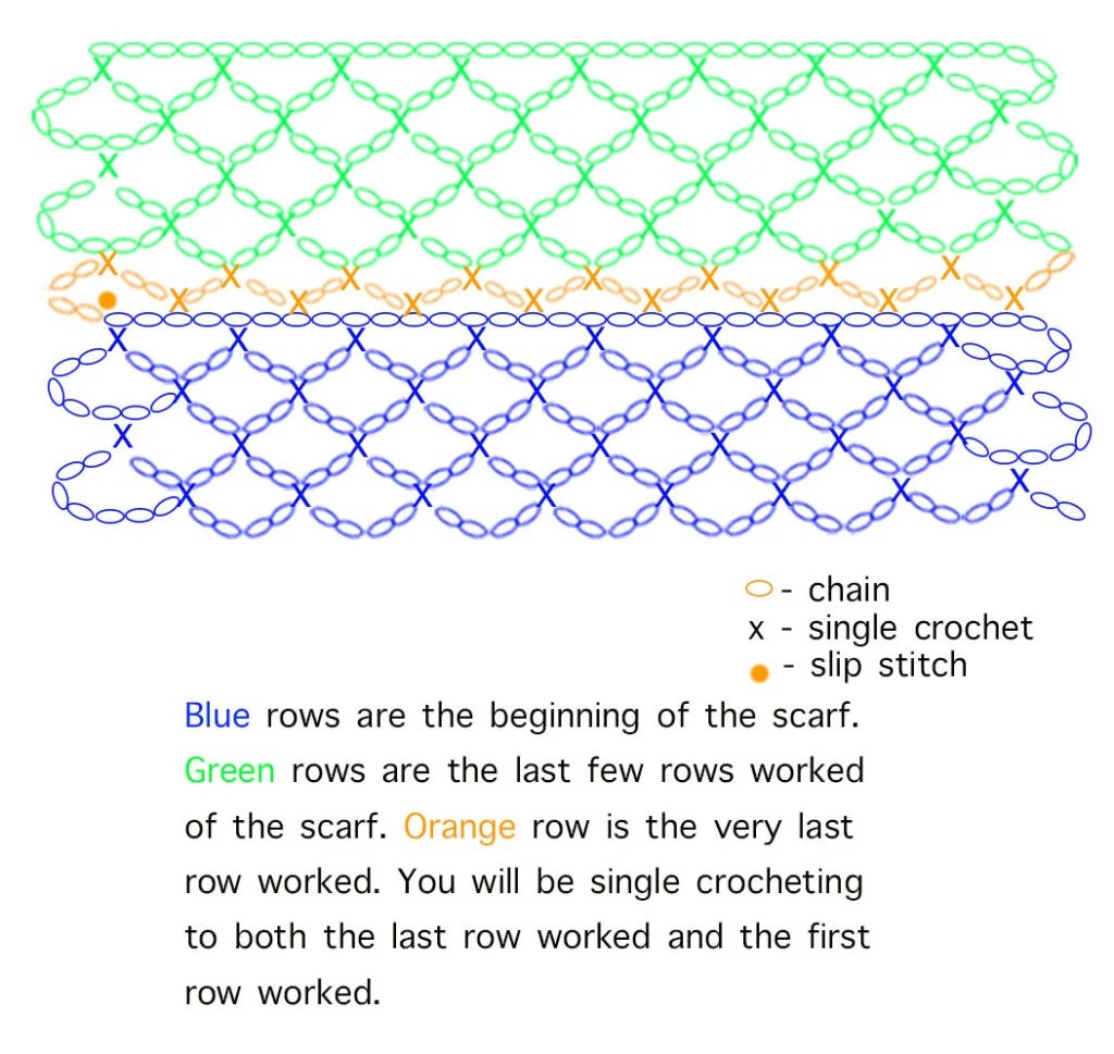 Crochet diagram to connect the ends of a mesh crochet pattern.