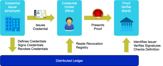 Credential Flow for Alice Obtaining a Loan