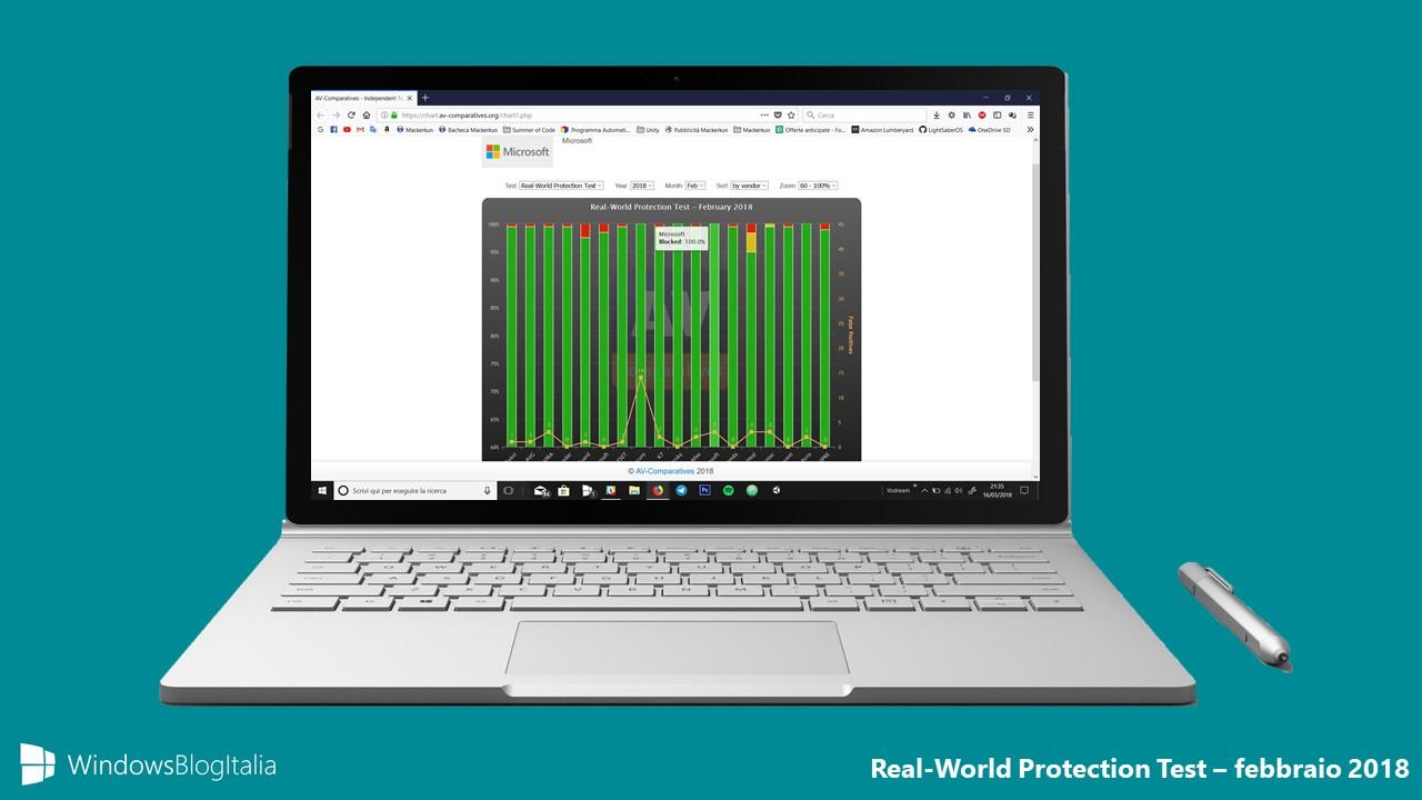 Windows Defender Real World Protection Test febbraio 2018
