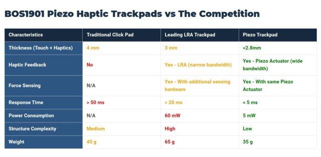 Boreas Trackpad Comp