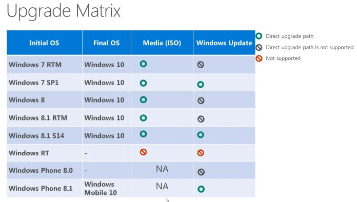 https://i1.wp.com/www.windowscentral.com/sites/wpcentral.com/files/styles/larger/public/field/image/2015/03/windows-10-upgrade-path.jpg?resize=696%2C394
