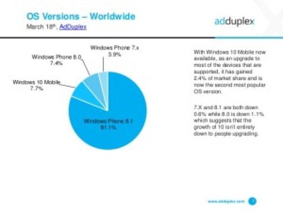 adduplex-windows-phone-statistics-report-march-2016-7-638