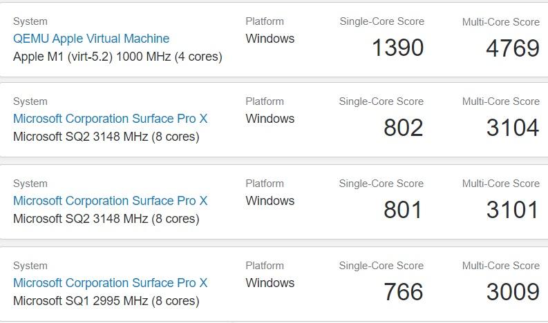 Apple M1 Windows 10 benchmark