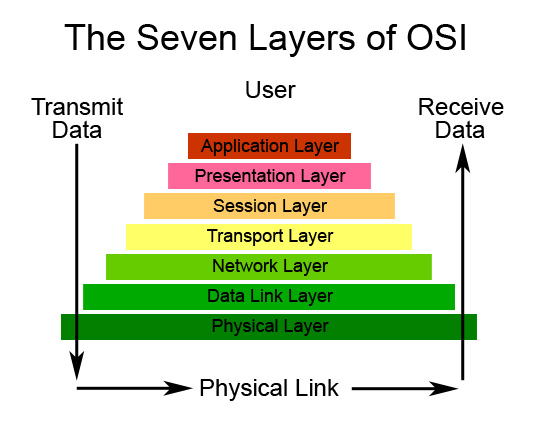 Osi reference model layer 1 hardware welcome to helder blog figure 1 diagram of the osi reference model layers courtesy of catalystwashington ccuart Gallery