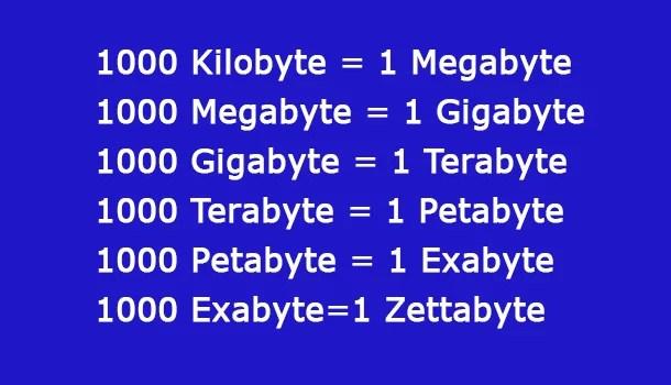 Speicherkapazitäten: Was kommt nach Terabyte? 0