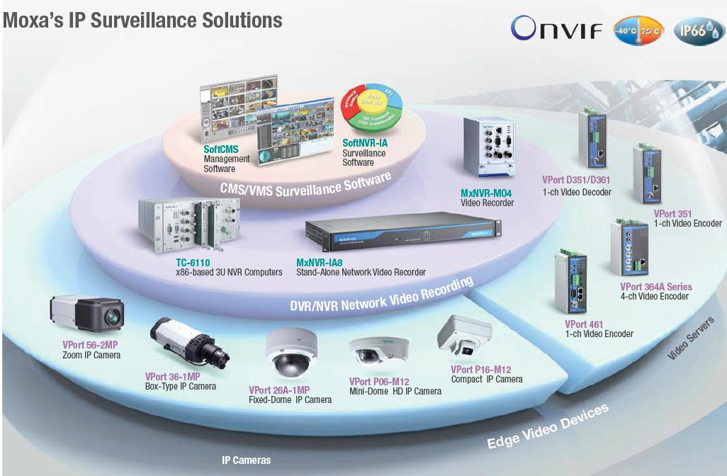 Ip Security Solutions