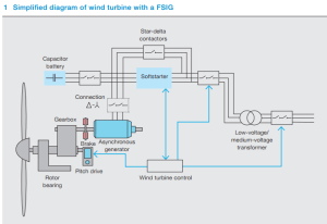 Lowvoltage switching and protection strategies for wind turbines