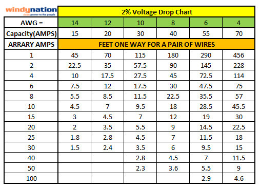 Awg Amps Table Pdf