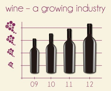 Wine – A Growing Industry