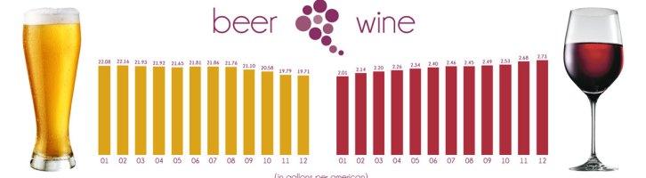 Beer Consumption vs. Wine Consumption