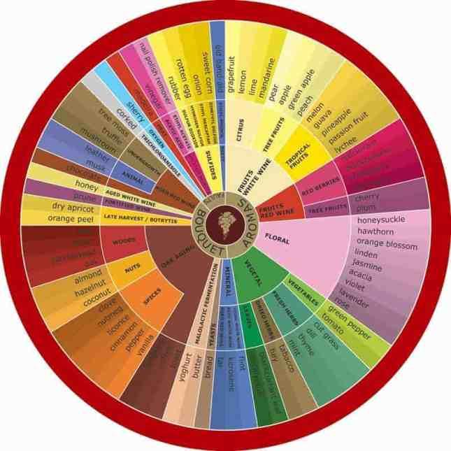 Wine Flavors charts