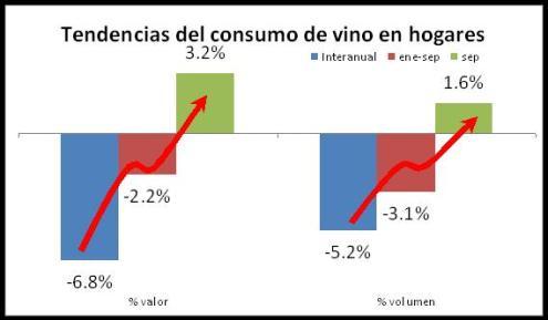tendencia consumo vino en hogares