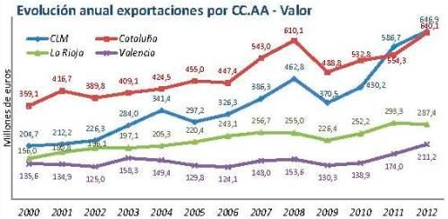 exportaciones por ccaa_Página_2 - copia