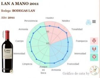 GRÁFICO DE CATA LAN A MANO 2011