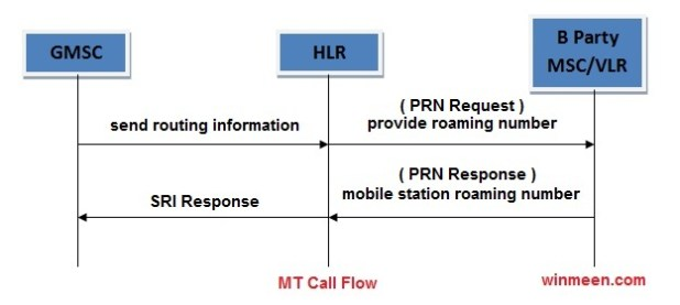 MT Call flow