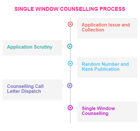 TNEA SINGLE WINDOW COUNSELLING PROCESS