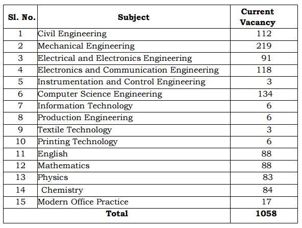 TRB Govt Polytechnic Lecturer Notification 2017
