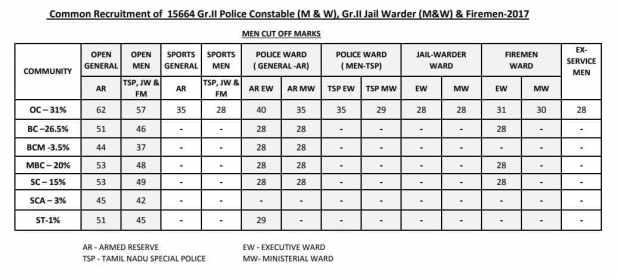Tamilnadu Police constable Cutoff marks