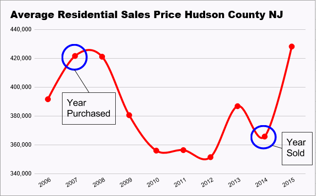 Hudson County Residential Sales Data