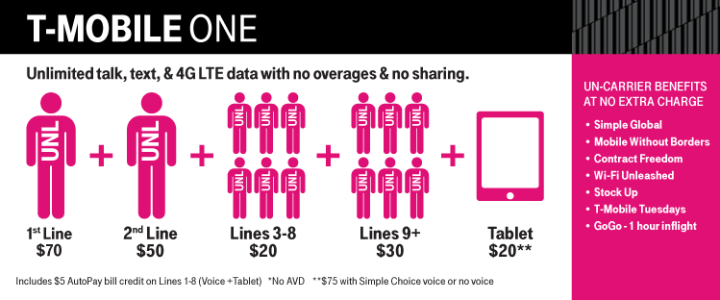 t-mobile one plans