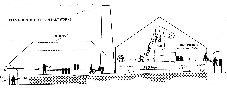Salt Industry Amp River Weaver In Winsford S History