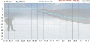 IJspluim voor Midden Nederland