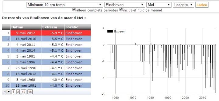 Eindhoven T10 cm_mei