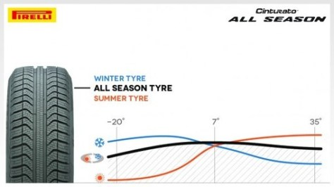 pirelli cinturato all season tyre