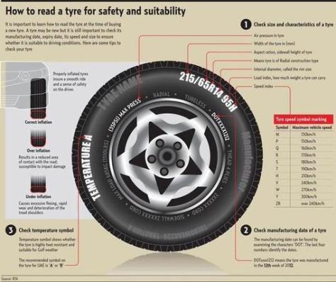 tyre-wall markings