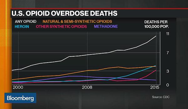 US opioid deaths