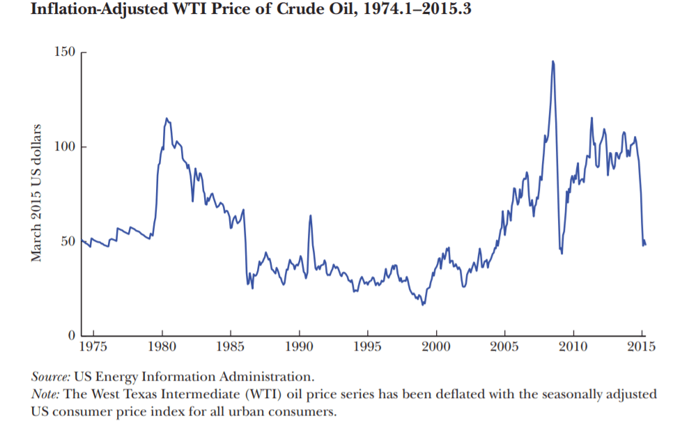Oil prices 1975 to 2015