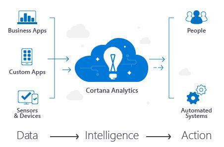 Microsoft Cortana Analytics Suite
