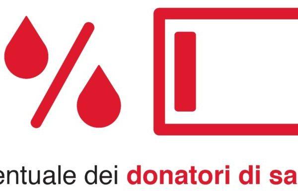 L'importanza di donare