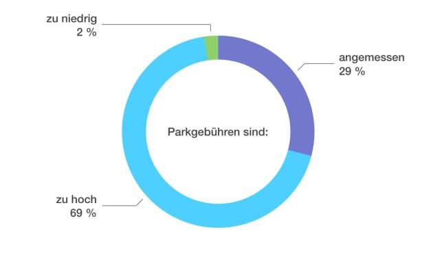 Parkgebühren in Oppenheim – FWG Oppenheim hat SIE gefragt