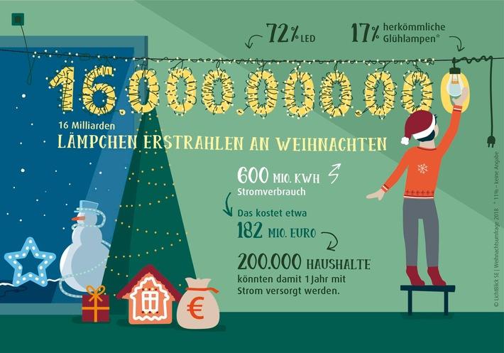 Weihnachtsbeleuchtung Glühlampen.600 Millionen Kilowattstunden Strom Für Weihnachtsbeleuchtung Wir