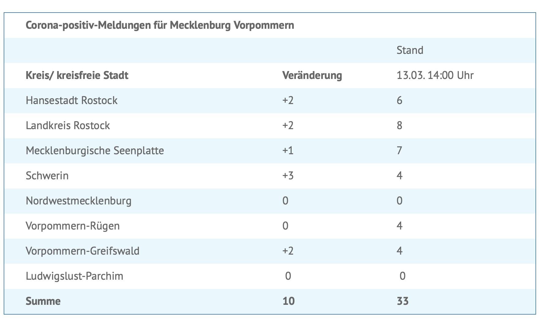 Corona Fälle Mecklenburg-Vorpommern