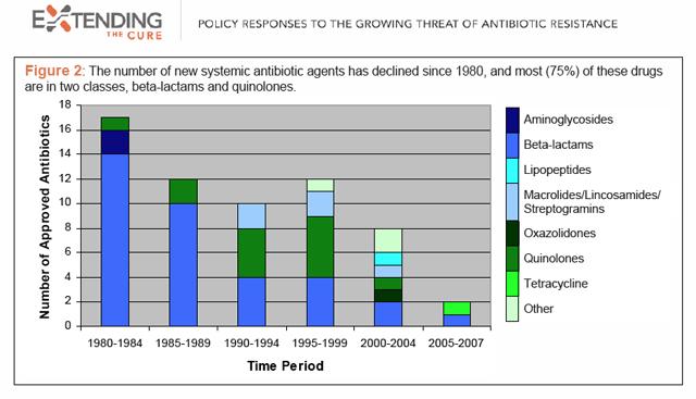 New Antibiotics - from Wired magazine