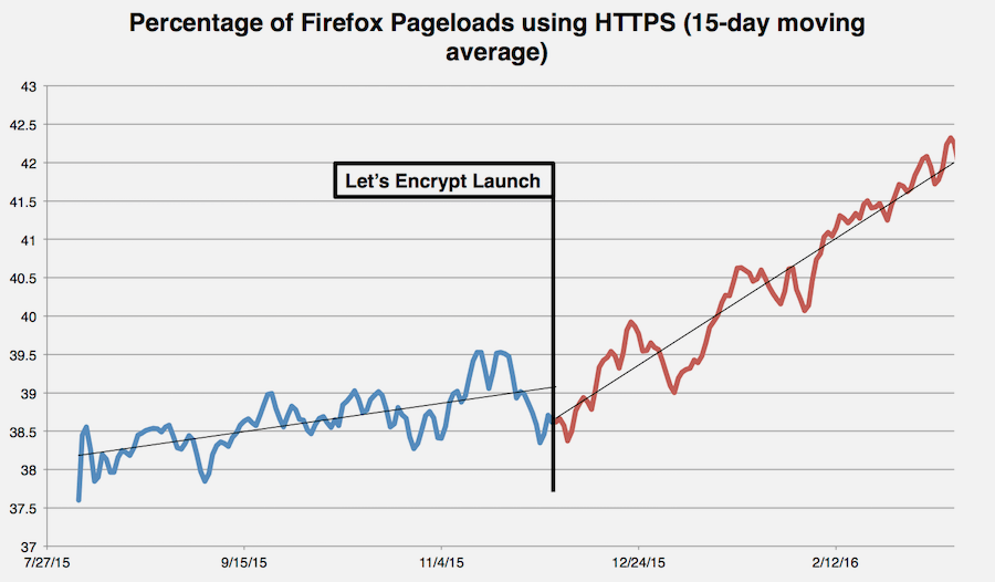 HTTPS-Growth-Rate-April-2016.png