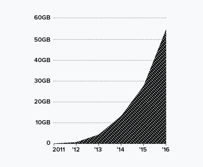 Source: Blockchain.info