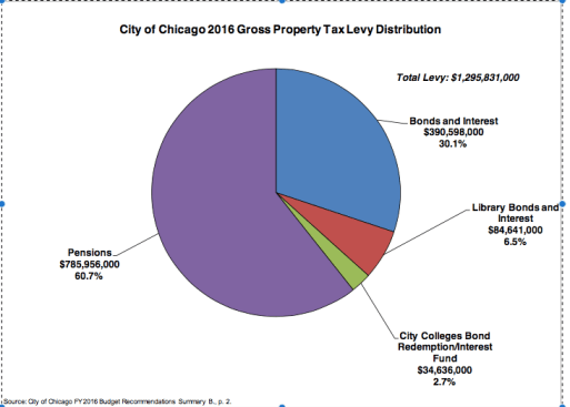 chicago prop tax uses
